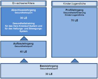 ÜL B©LSB Niedersachsen