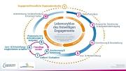 Strategisches Ehrenamts- und Freiwilligenmanagement für Vorstandteams
