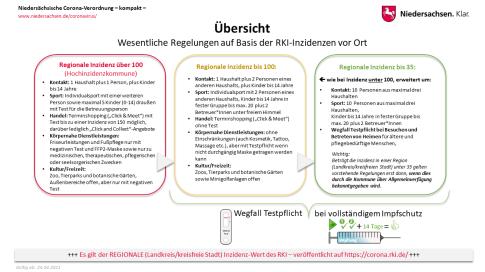 Verordnung©Land Niedersachsen